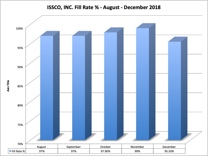 Fill Rate_ISSCO Inc.jpg